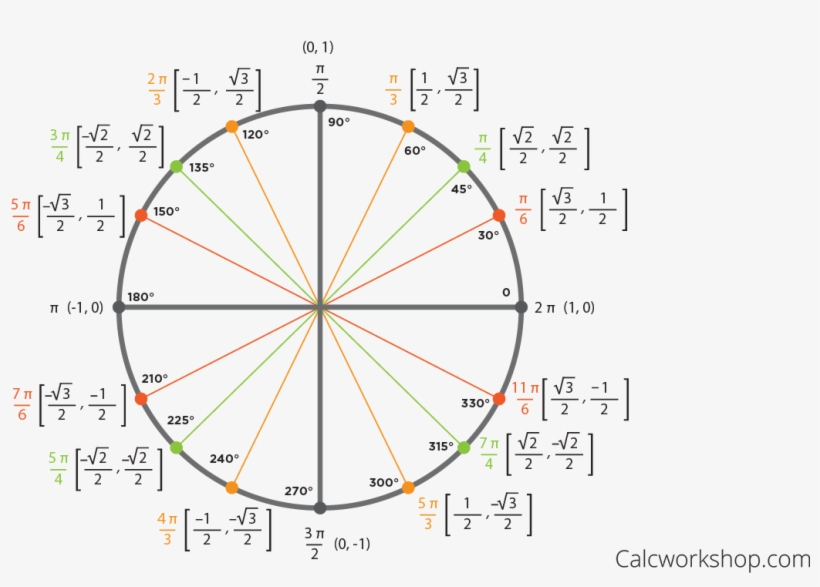 The Unit Circle - Unit Circle With Tangent - Free ...