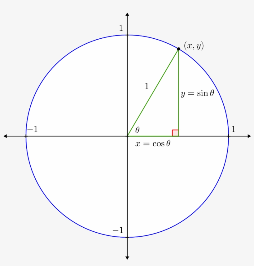 And The Point On The Unit Circle - Circle - Free Transparent ...