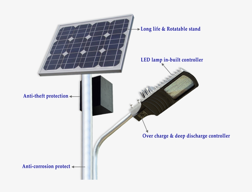 What Is The Led Solar Street Light > Product News > - Solar Based Street Light, transparent png #2820975