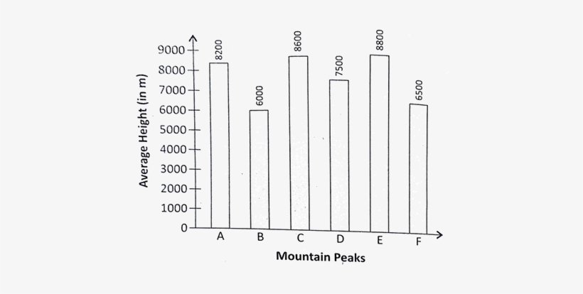A Bar Graph Showing The Heights Of Six Mountain Peaks - Mountain Heights In Bar Graphs, transparent png #2825603
