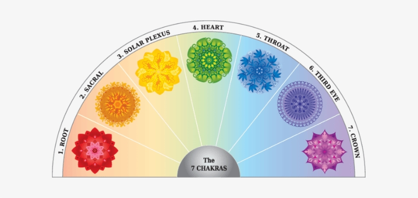 photograph relating to Free Printable Pendulum Charts named 7-chakras - Absolutely free Printable Pendulum Chart - Totally free Clear