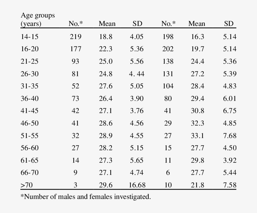 Body Mass Index In Normal Males And Females Of Different - Female Body Mass Index, transparent png #2940434