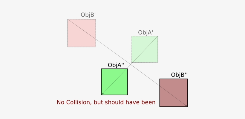 Boundingbox Collision Fail - Collision Detection Two Moving Object, transparent png #2947105