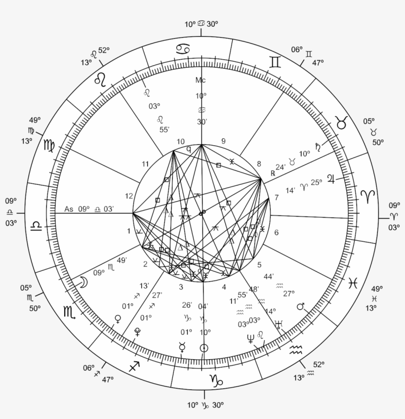 Astrology Chart Png - Free Transparent PNG Download - PNGkey