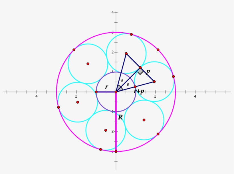 We Can Technically Pick Any N And Use All These Formulas - Circle, transparent png #3023784