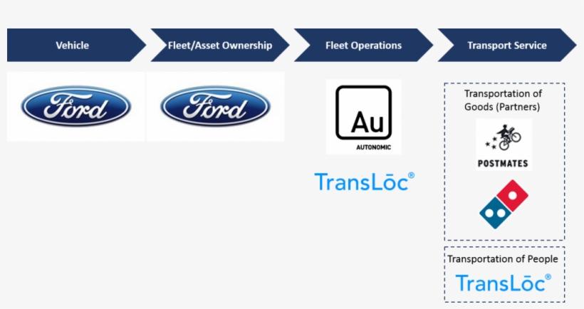 Postmates Logo Transparent - Ford Transportation Mobility