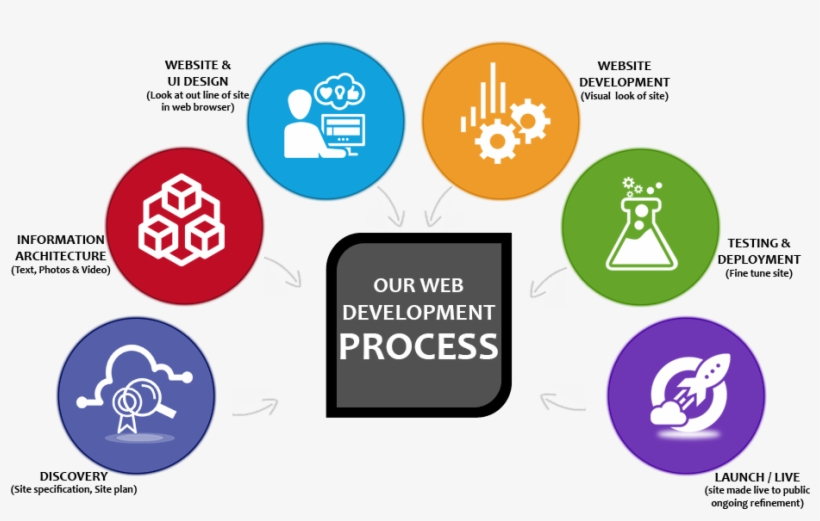 Logo - Our Website Development Process, transparent png #313236