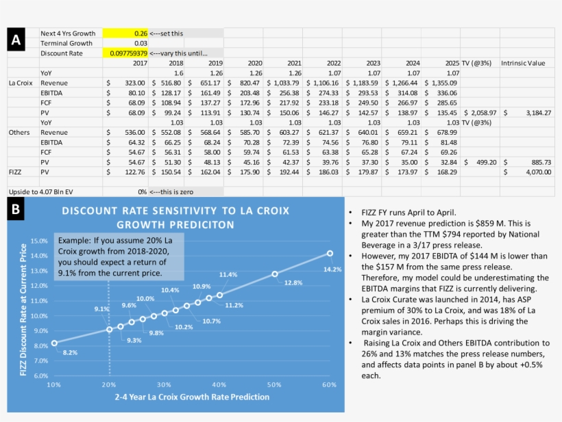 Discount Rate Sensitivity To La Croix Growth - La Croix Market Share, transparent png #3100472