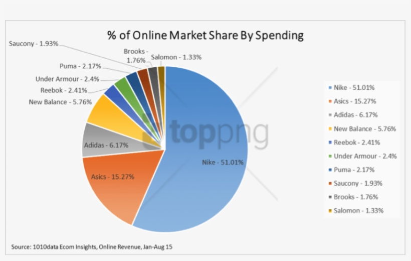 Which Online Retailers Are Running Away With The Online - Online Market Share Us, transparent png #3100697