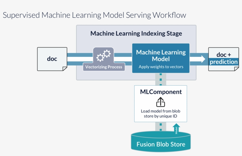 Model Serving Processes - Prediction Model Machine Learning, transparent png #3143631
