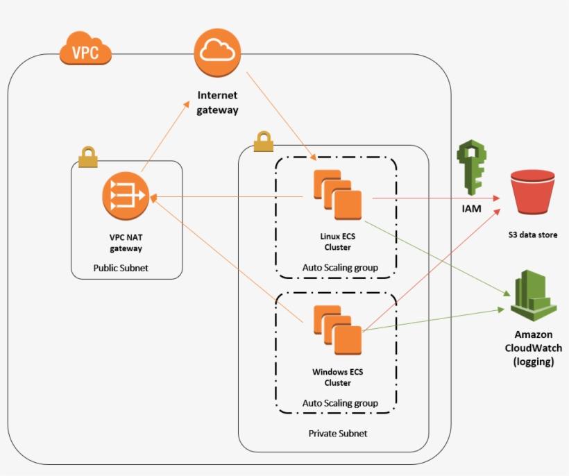 Images Aws Cloud Amazon Virtual Private Cloud Free Transparent