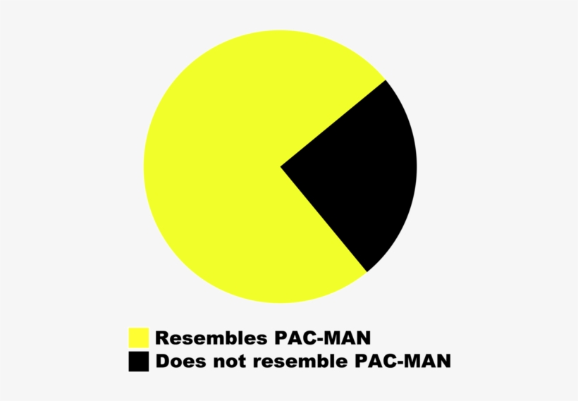 Pie Chart Resembles Pac Man Free Transparent Png Download Pngkey