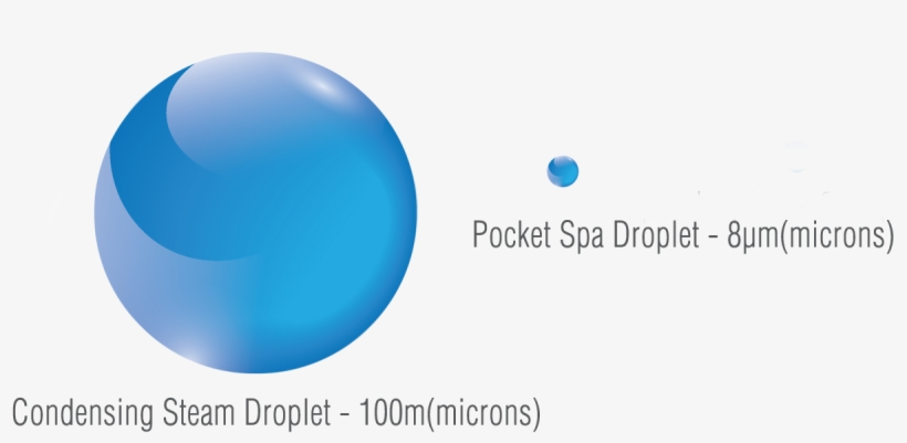 To Understand The Secret Of The Pocket Spa's Success - Water Droplet Sizes In Microns, transparent png #3289052
