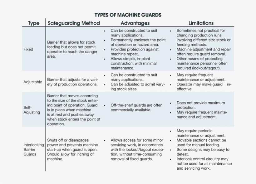 Types Of Machine Guards - Faze Rain, transparent png #3302133