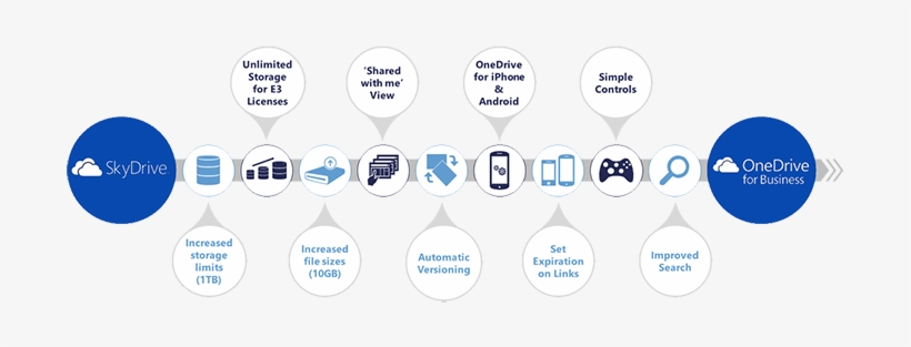 History Of Onedrive For Business - Onedrive For Business Cloud