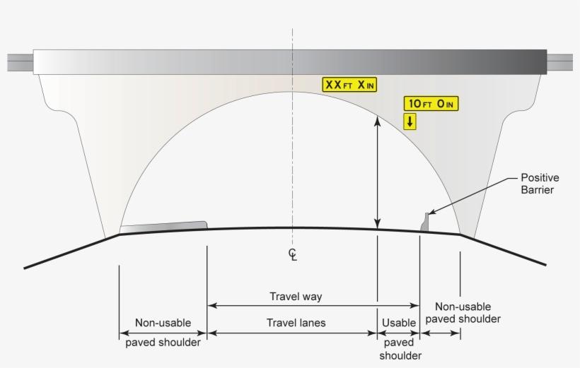 Measuring Minimum Vertical Clearance - Diagram, transparent png #3395542