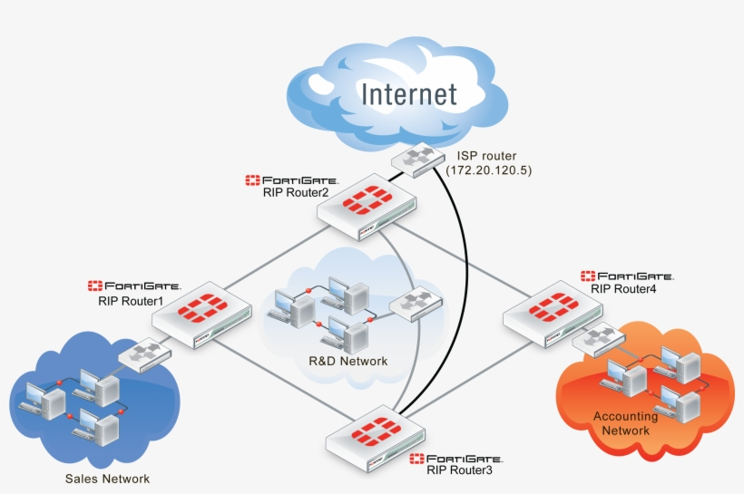 Download fortinet nse4-5. 4 exams free nse4-5. 4 examcollection.