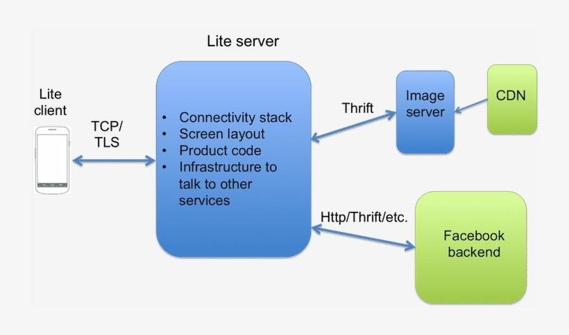 Hire Freelancers - Facebook Client Server Architecture