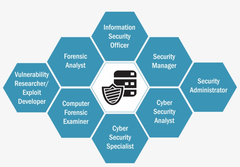 A Degree In Information Technology And Management With - Cyber Security Logo For Information Technology, transparent png #3544359