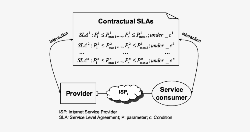 Contract Between A Provider And A Service Consumer - French Defence Health Service, transparent png #3550700