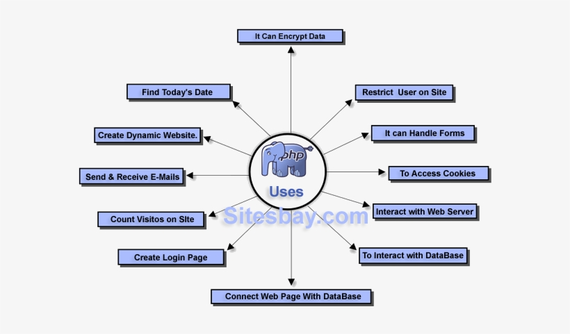 Uses Of Php - Uses Of Php Language, transparent png #3604102