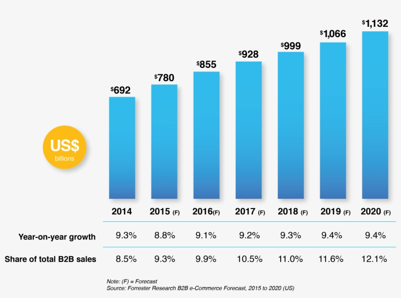 Growth Compared To B2b Sales - E-commerce, transparent png #3617539