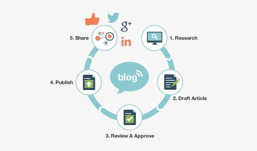 Monthly Blog Post Copywriting - Blog, transparent png #3620286