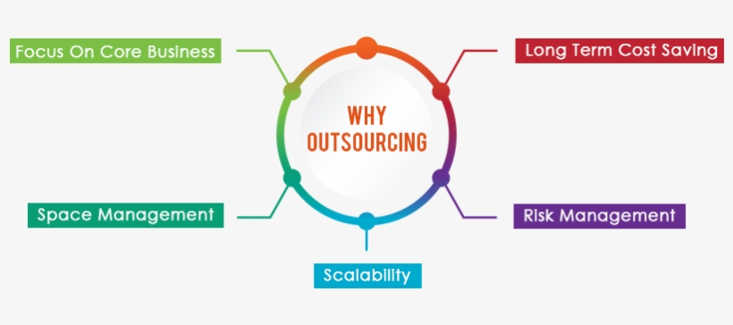 In Addition To An Immediate Drop In Costs, Outsourcing - Outsource Cleaning, transparent png #3633388