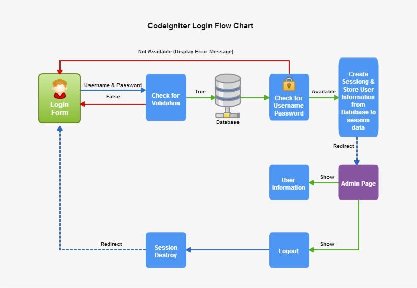 Codeigniter Login Flow Chart - Php Login Flow Chart - Free