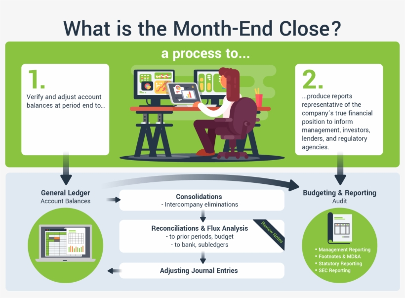 What Is The Month End Close A Diagram For Accountants - Process Month End Closing Accounting, transparent png #3693298