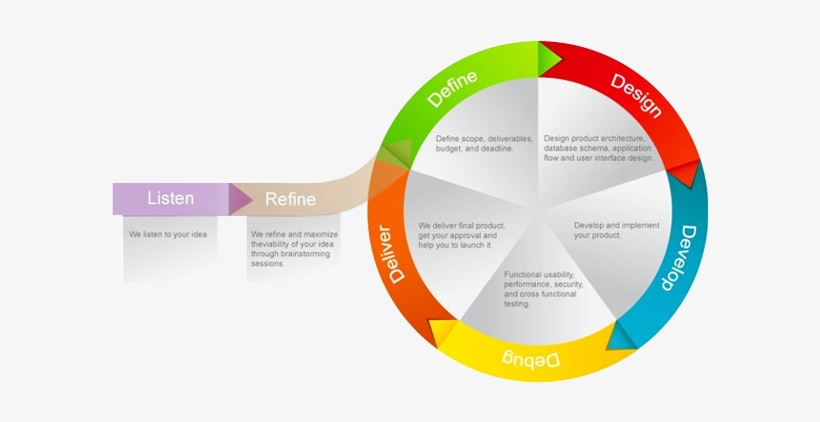 Web Software Development Process - Mobile Application Development Lifecycle Model, transparent png #375096