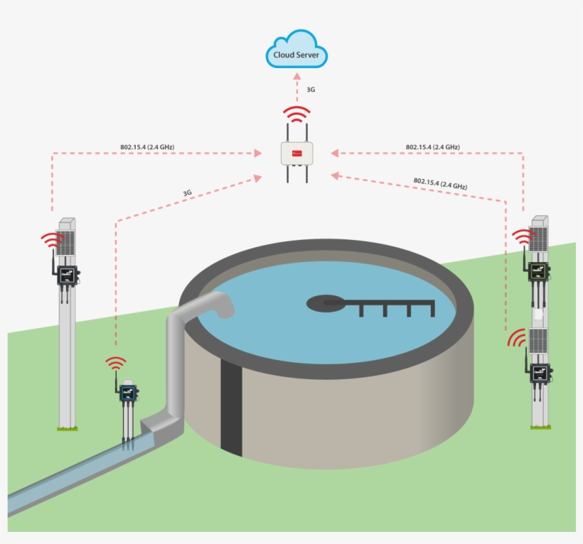 Water Treatment Plant Monitoring - Smart Water Monitoring System Using Iot, transparent png #3729911