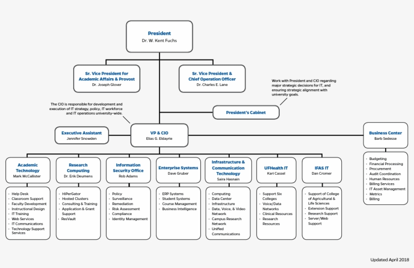 Ufit Organizational Structure University Information Technology Organizational Structure Free Transparent Png Download Pngkey