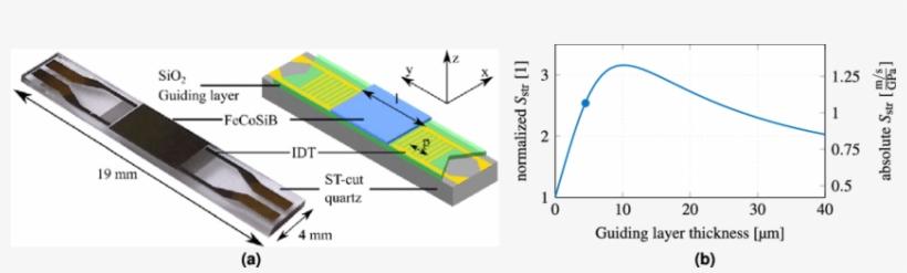 Sensor Design And Modeled Structural Sensitivity - Figure 1, transparent png #3744434