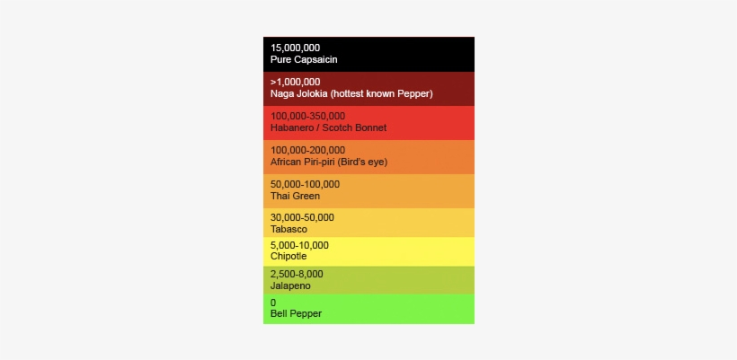 Ghost Pepper Scoville Scale - Ghost Pepper On Scale, transparent png #3746237