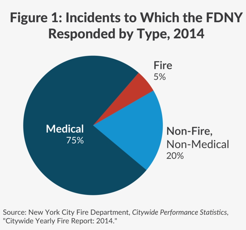 Incidents To Which The Fdny Responded By Type, - New York City Fire Department, transparent png #3805872