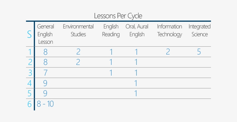 The Development Of Our Students' English Language Skills - Learning, transparent png #3856538