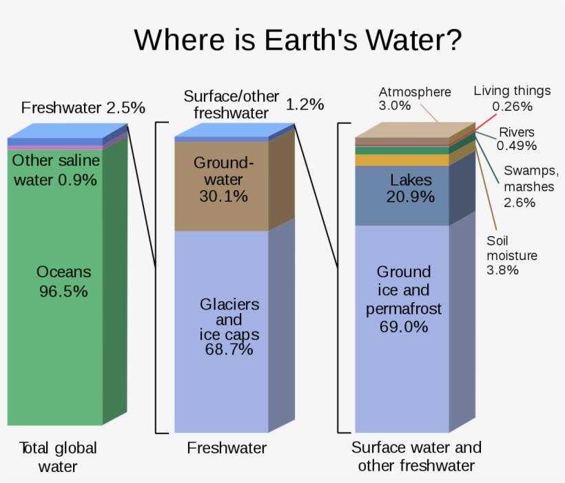 Distribución Del Agua De La Tierra, transparent png #3869593