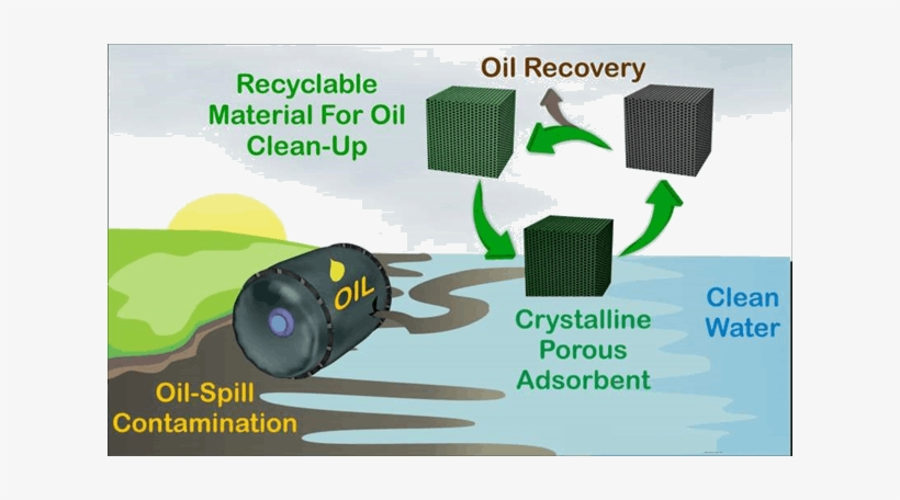 Gelator To Remove Oil From Spills Iiser - Gelator To Remove Oil From Spills, transparent png #3901359