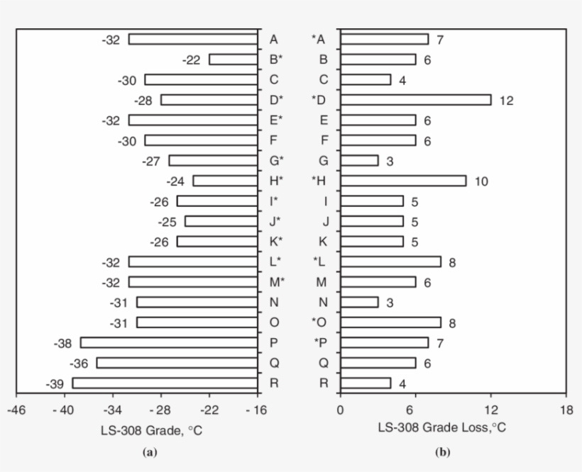 Ls-308 Grades And Grade Losses For Regular Ac , Warm - Grading In Education, transparent png #3927344