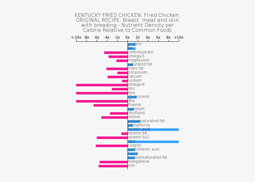 Kentucky Fried Chicken, Fried Chicken, Original Recipe, - Mcdonalds Bacon Egg And Cheese Biscuit Nutritional, transparent png #3939406