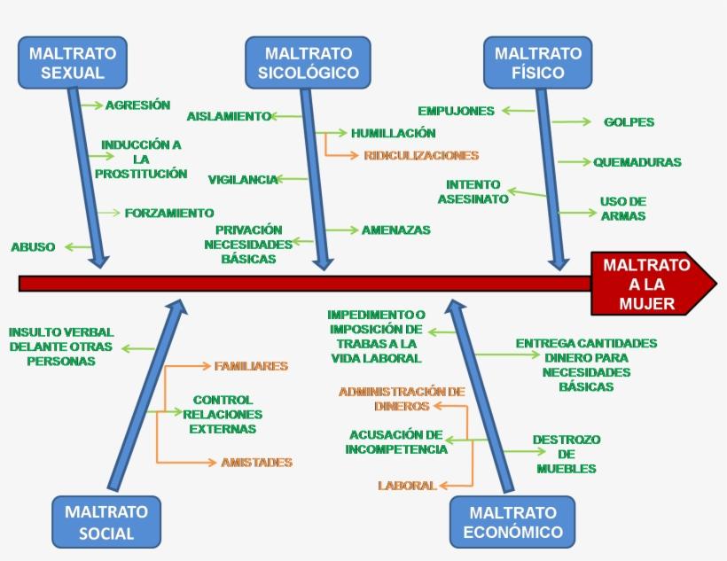 Informatica Aplicada A La Educacion Mayo 2014 Diagrama - Diagrama De Causa Y Efecto En Word, transparent png #4053425