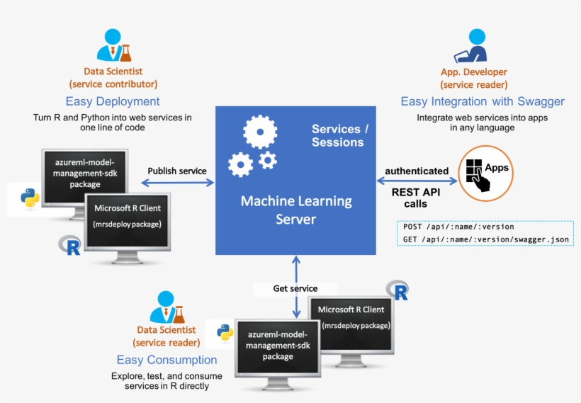 Operationalize Web Services, R &models With Machine - Microsoft Machine Learning Server, transparent png #4088394