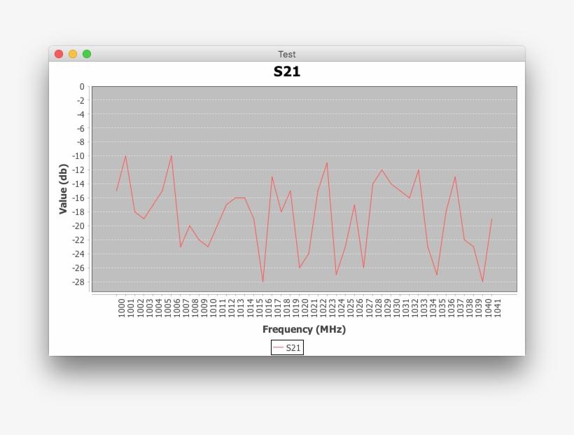 Image - Jfreechart Real Time Line Chart - Free Transparent