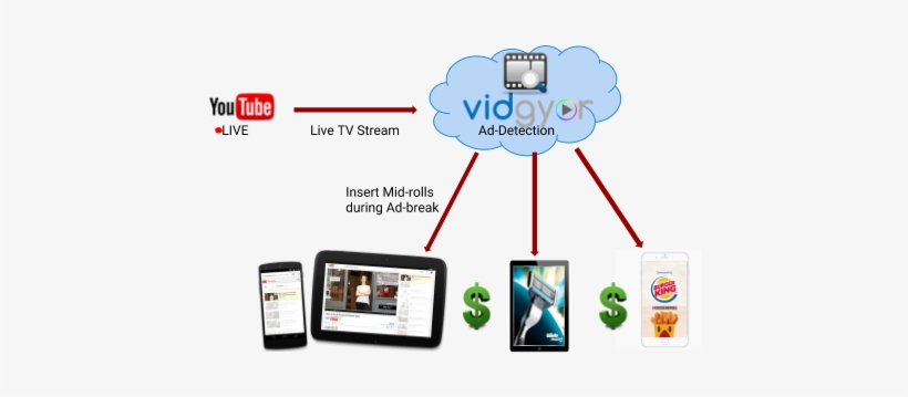 Live Tv Streams On Youtube - Youtube, transparent png #4106666