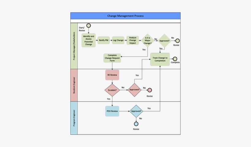 process flow diagram change management change management flowchart management free transparent png  change management flowchart