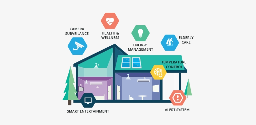 A Smart Automation Solution For Homes And Businesses - Smart Home Property Management, transparent png #4209831