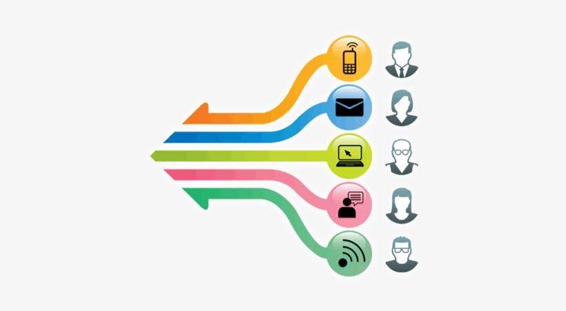 Marketing Channels - Integrated Marketing Communication Png, transparent png #4244180