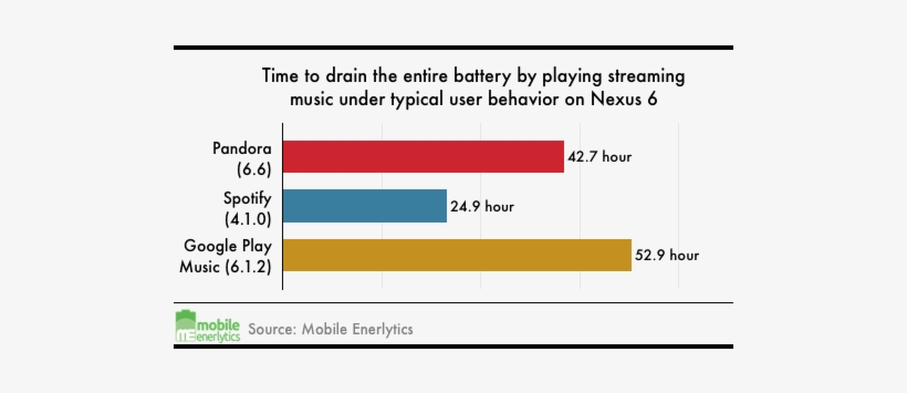 Life Of The Above Measured Battery Life When Playing - Apple Music Vs Spotify Battery Life, transparent png #4260527