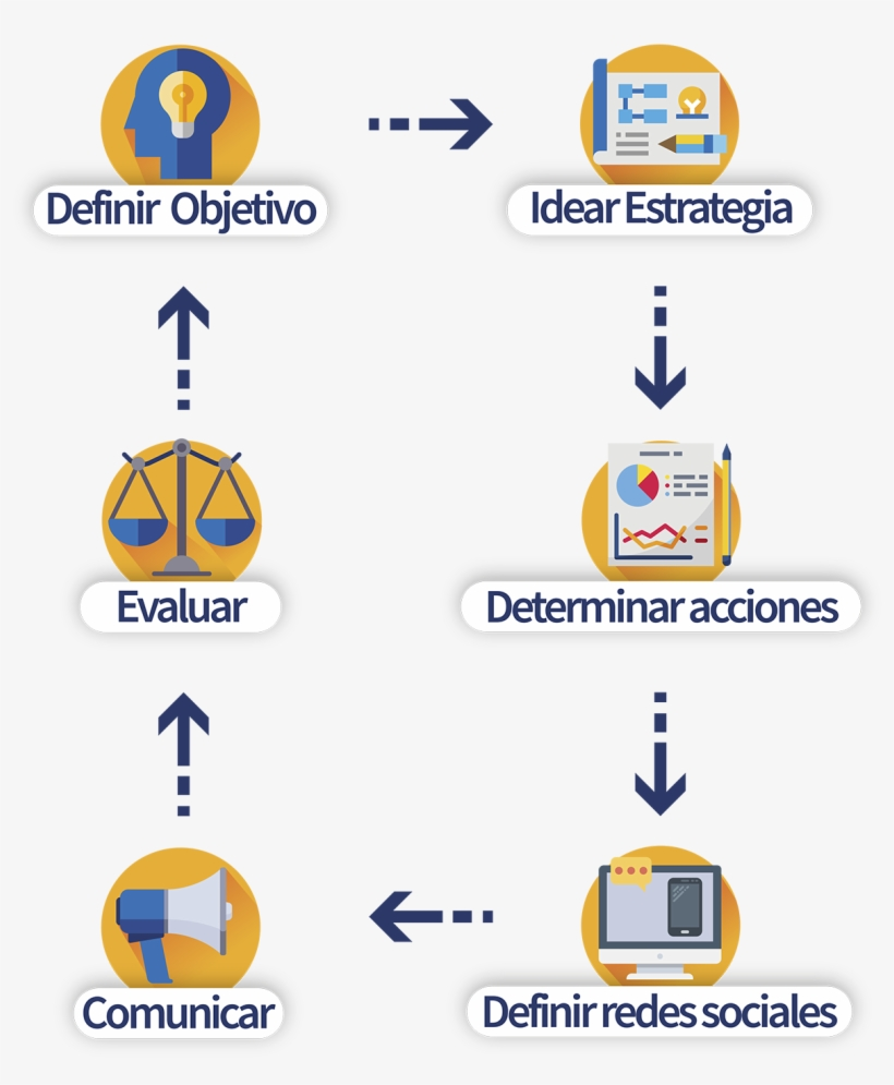 Gestión De Redes Sociales - Social Network, transparent png #4329877